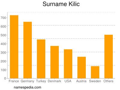 Surname Kilic
