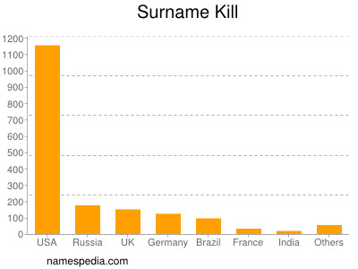 Surname Kill