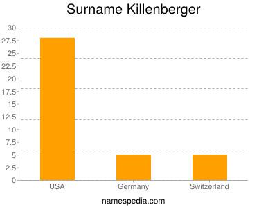 Surname Killenberger