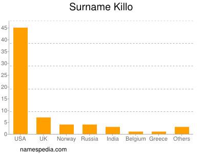 Surname Killo