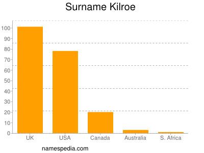 Surname Kilroe