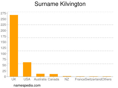 Surname Kilvington