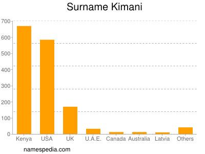 Familiennamen Kimani