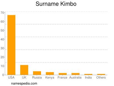 Surname Kimbo