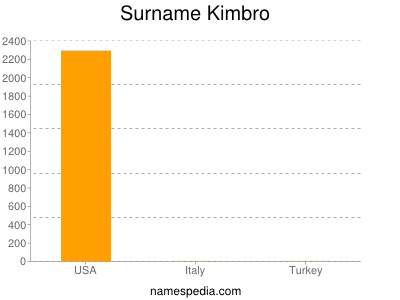Surname Kimbro