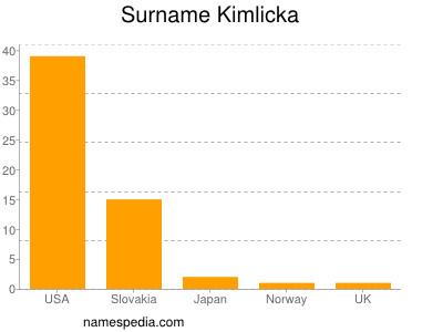 Surname Kimlicka