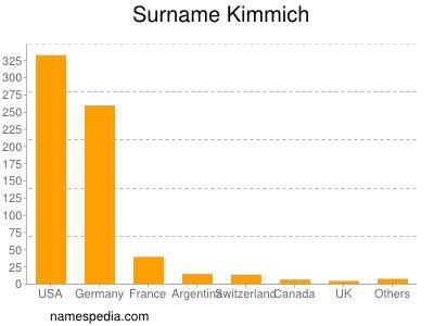 Surname Kimmich