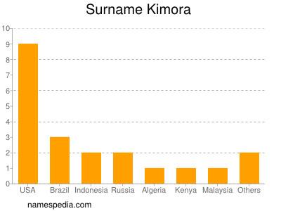 Surname Kimora