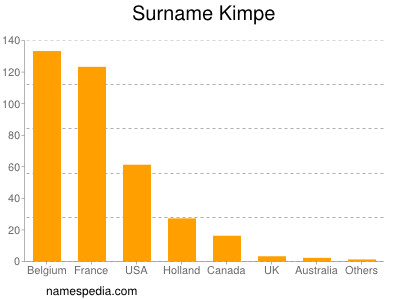 Surname Kimpe