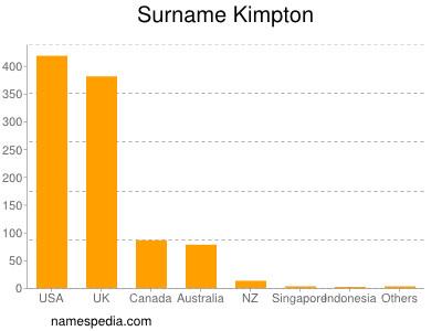 Surname Kimpton