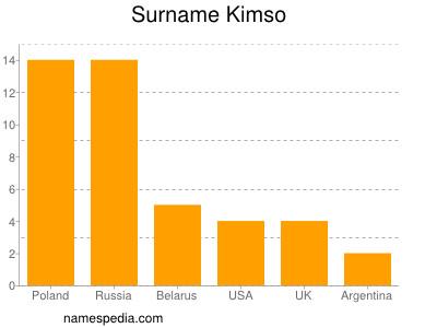 Surname Kimso