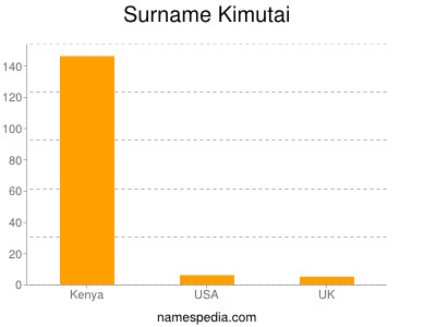 Surname Kimutai