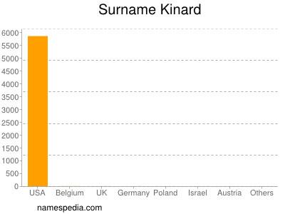 Surname Kinard
