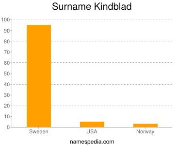 Surname Kindblad