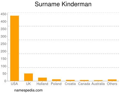 Surname Kinderman