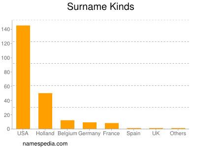 Surname Kinds