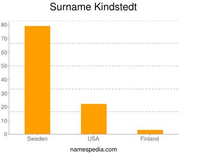 Surname Kindstedt