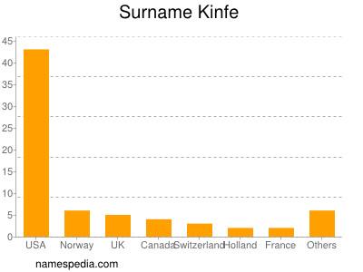 Surname Kinfe