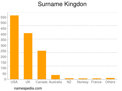 Surname Kingdon