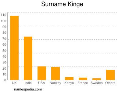 Surname Kinge