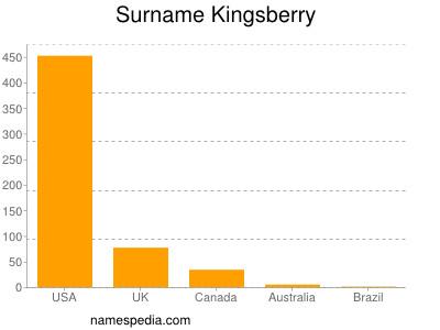 Surname Kingsberry