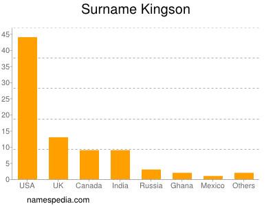 Surname Kingson
