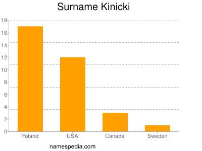 Surname Kinicki