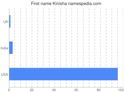 Given name Kinisha