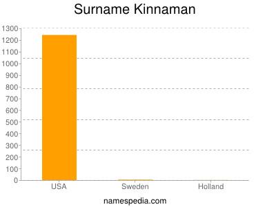 Surname Kinnaman