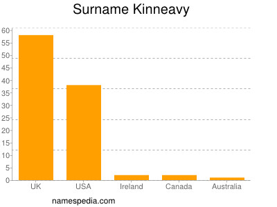 Surname Kinneavy