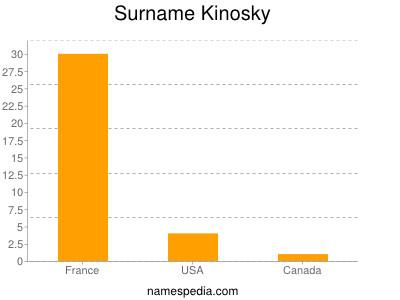 Surname Kinosky
