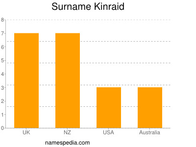 Surname Kinraid