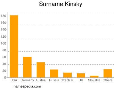 Surname Kinsky