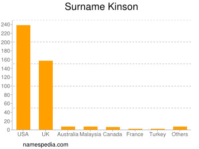 Surname Kinson