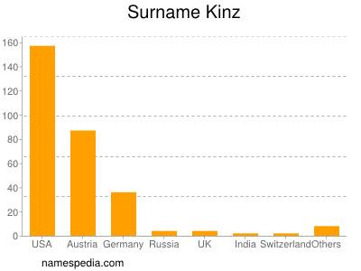 Surname Kinz