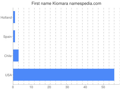 Given name Kiomara
