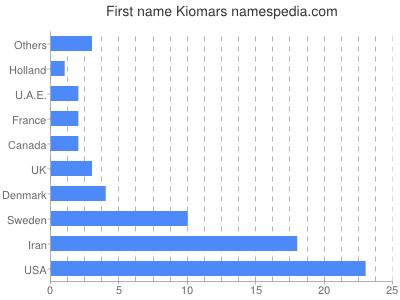 Given name Kiomars