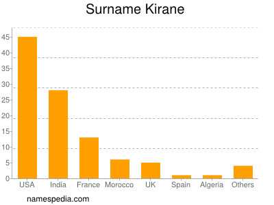 Surname Kirane