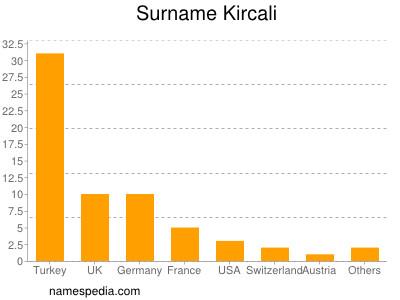 Surname Kircali