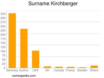 Surname Kirchberger