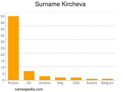 Surname Kircheva