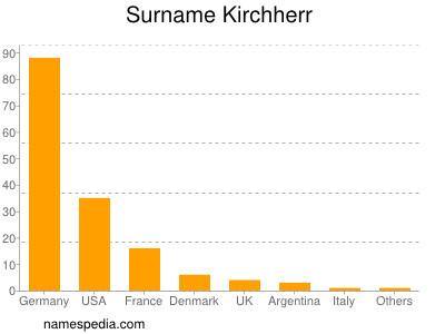 Surname Kirchherr