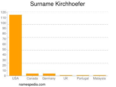 Surname Kirchhoefer
