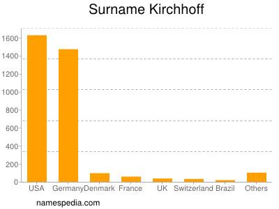 Surname Kirchhoff