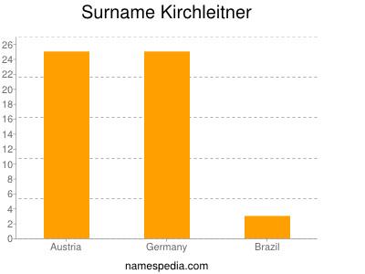 Surname Kirchleitner