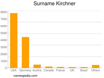 Surname Kirchner