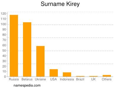 Surname Kirey