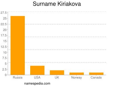 Surname Kiriakova