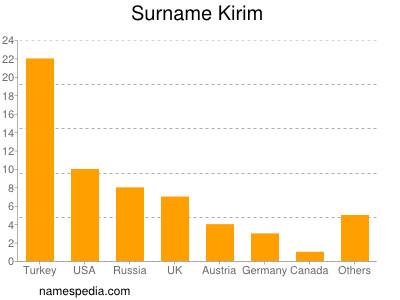 Surname Kirim