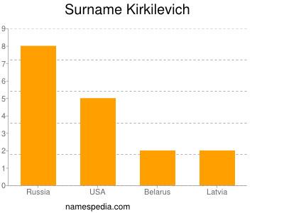 Surname Kirkilevich
